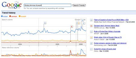 Google Trends: Amman, Dubai, Kuwait comparison